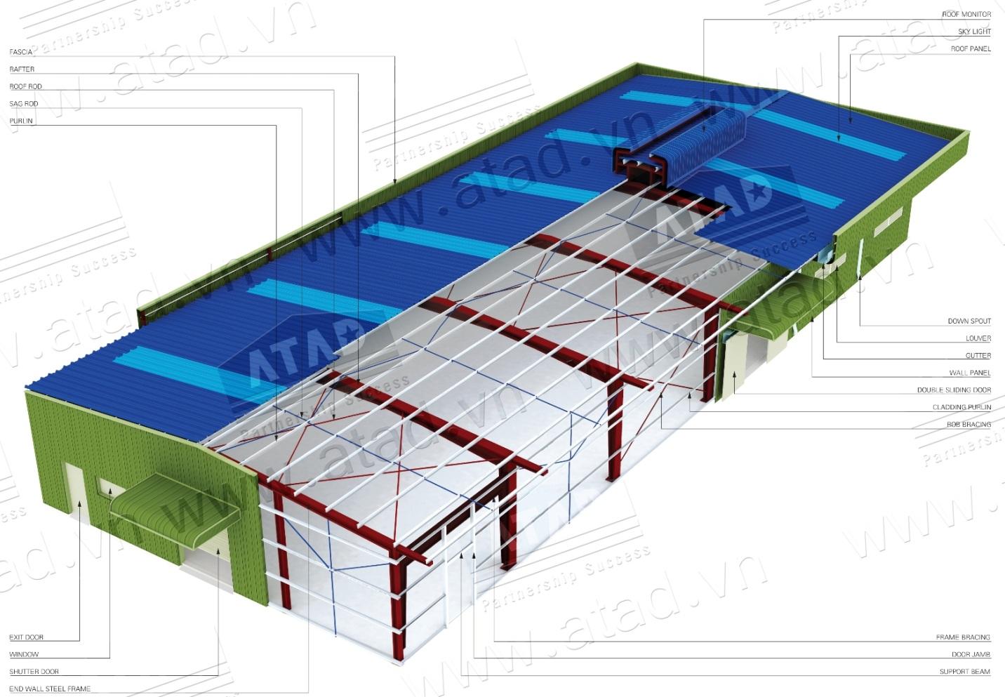 pre-engineered buildings model