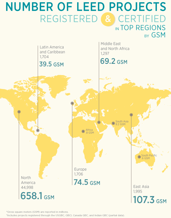 Number of leed projects worldwide