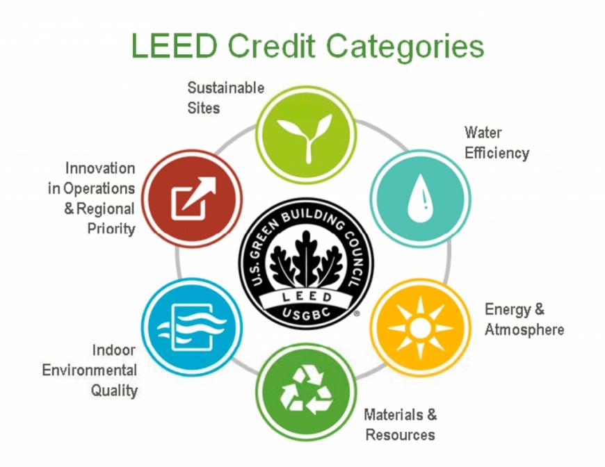 leed標準とは atad steel structure corporation