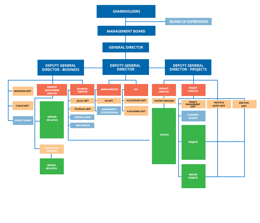 Atad overview atad steel structure corporation with this organization chart atad steel structure corporation can focus and optimize all resources to deliver high quality services and products to thecheapjerseys Choice Image