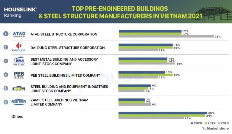 ATAD holds the leading position in Top pre-engineered and steel structure companies in Vietnam